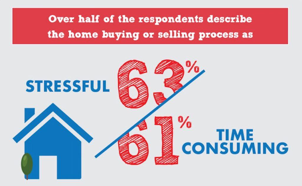 Opendoor Atlanta survey home selling stressful