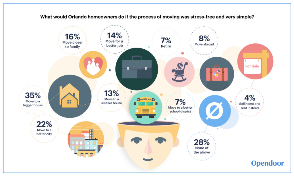 orlando homeowners selling survey