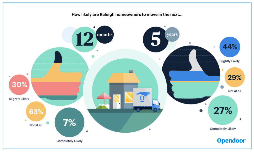 Raleigh Survey Opendoor chances to move
