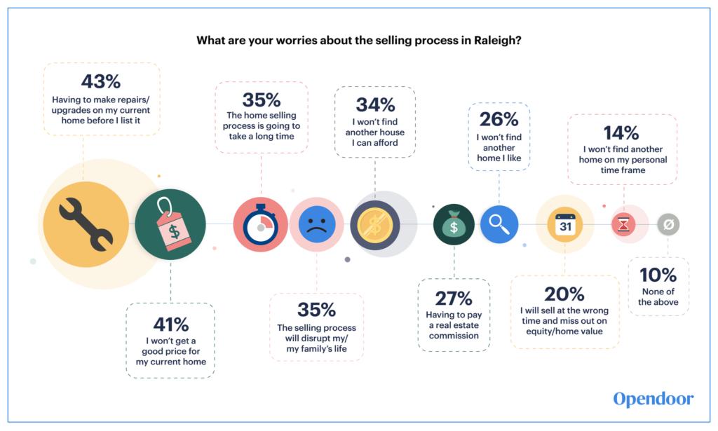 Raleigh Survey Opendoor Selling Worries
