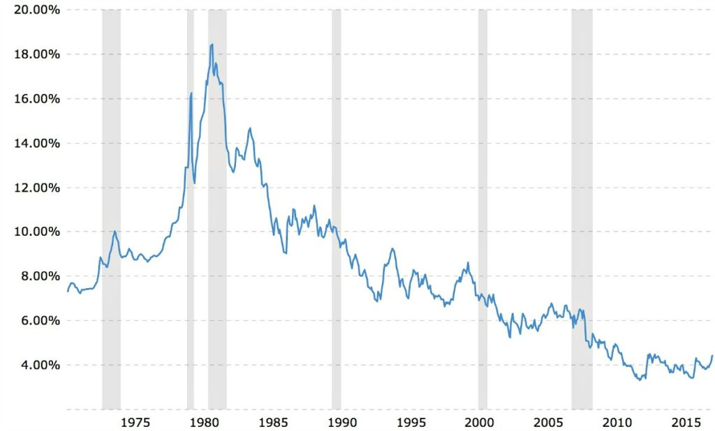 30 year fixed mortgage historical chart