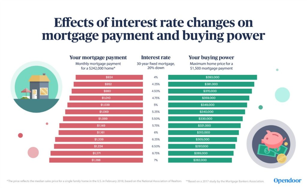 interest rates and home ownership infographic