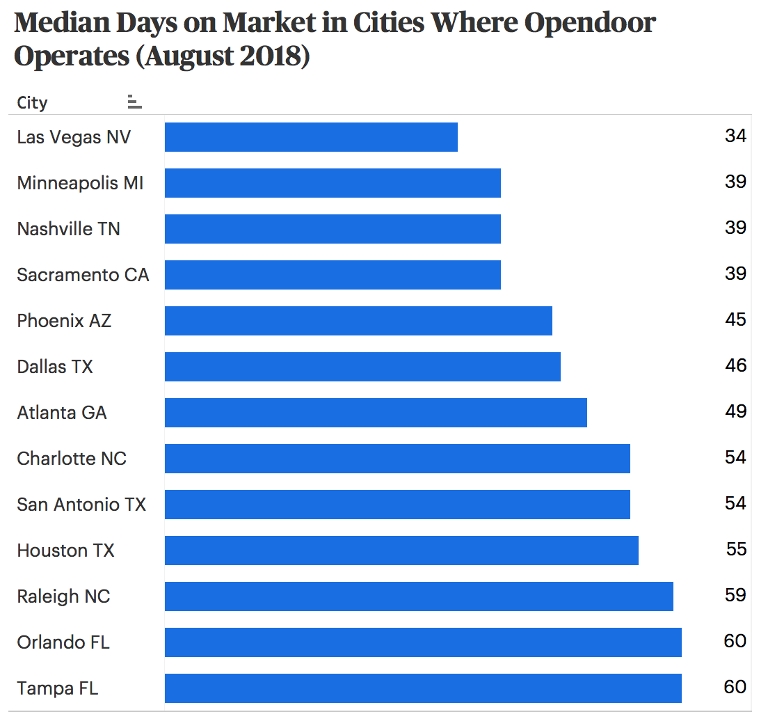 Median Days on Market DOM in Opendoor Markets