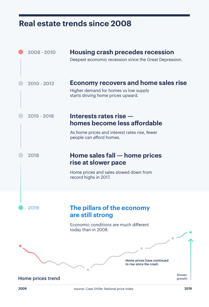 housing market 2019 slowdown but economy strong
