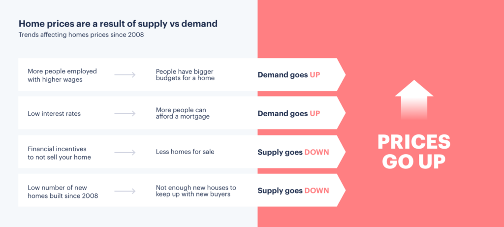 supply and demand trends housing market 2019