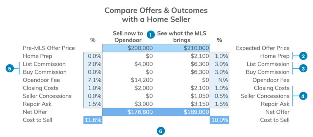 spreadsheet with side by side comparison of selling to Opendoor vs listing on the MLS